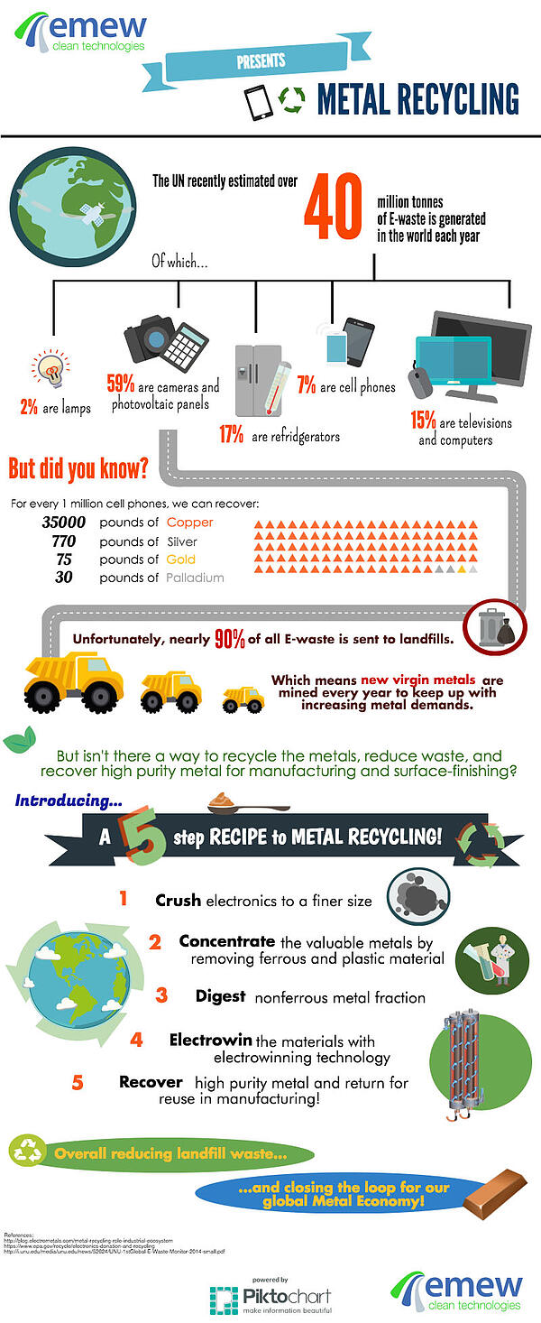 5 steps to metal recycling