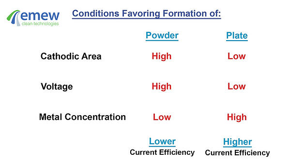 Favoring conditions