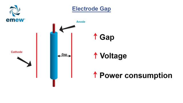 electrowinning electrode gap
