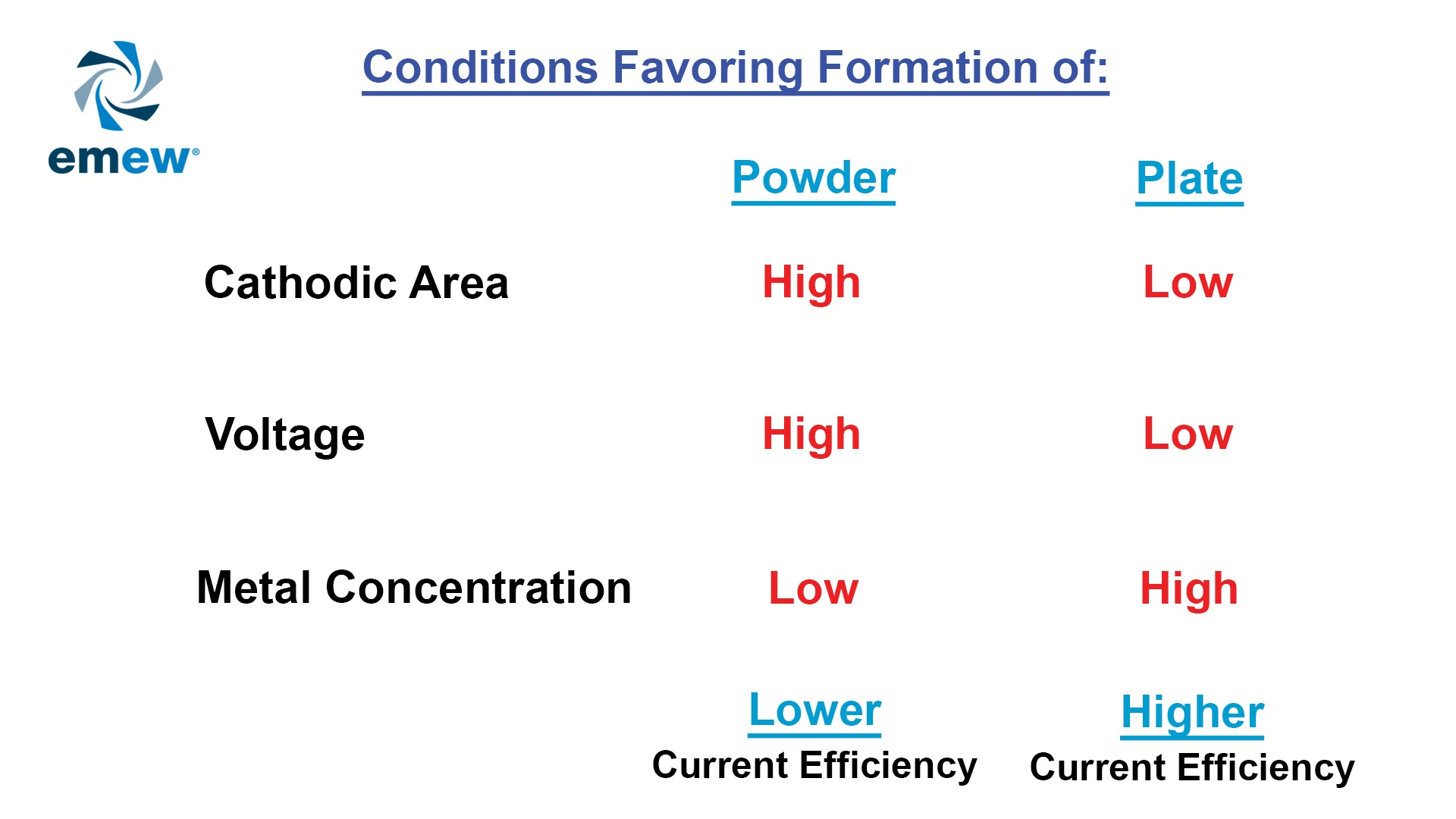 electrowinning conditions favoring formation