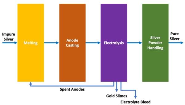 emew silver refining versus conventional electrorefining