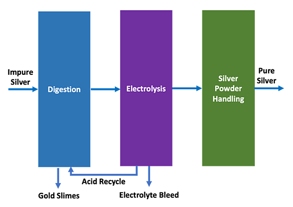 emew silver refining process vs conventional electrorefining