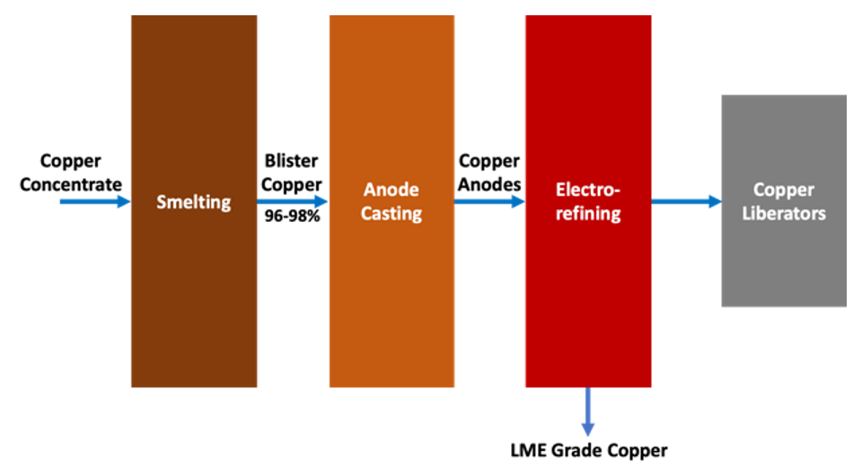 emew advanced copper liberators compared to conventional electrowinning