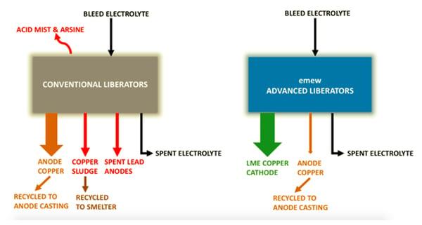 emew advanced copper liberators