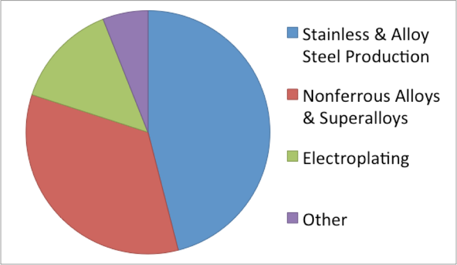 Recovery of nickel - End use nickel consumption in the US in 2012