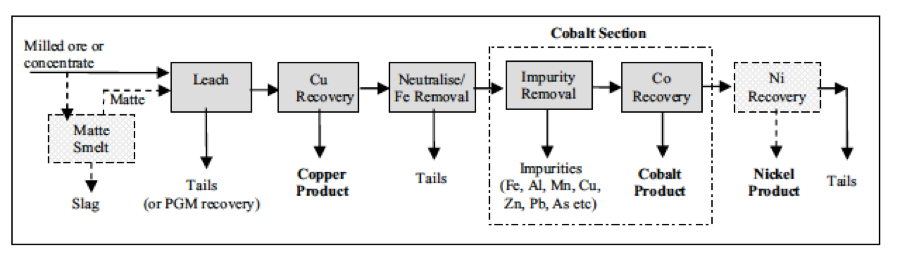 Cobalt recovery