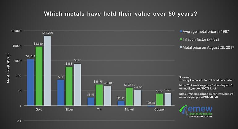 Which metals have held their value over 50 years?