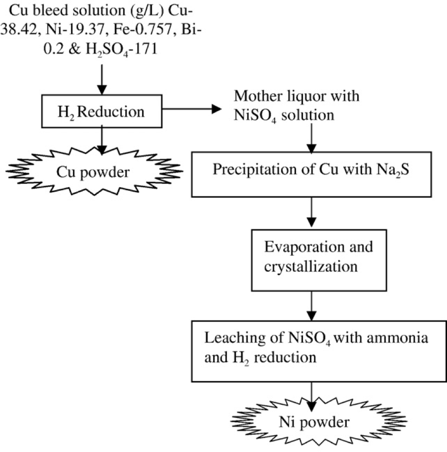 extraction of nickel - treatment of copper bleed stream by hydrogen reduction