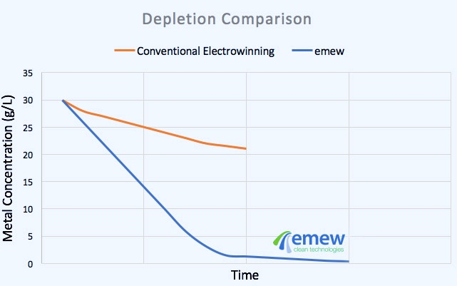 recovery of cobalt with electrowinning with emew