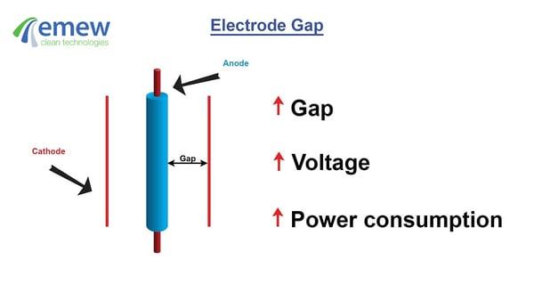 electrode gap