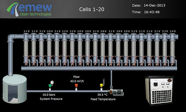 wastewater treatment with emew
