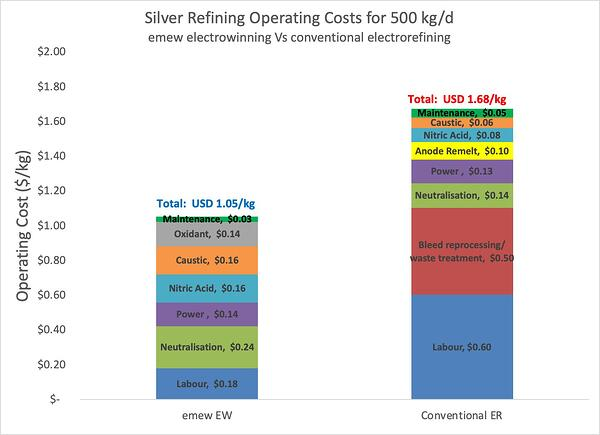 silver refining operating cost