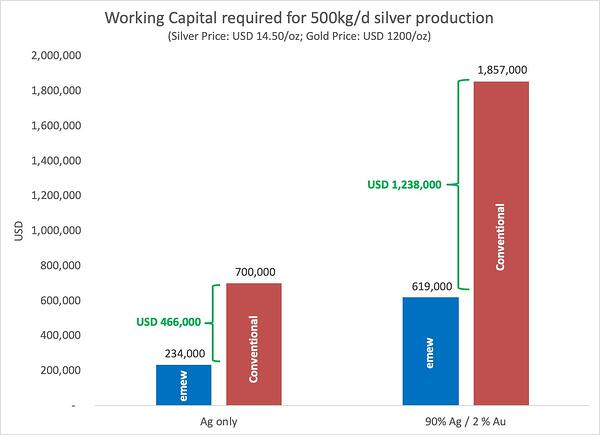 silver production working capital requirements