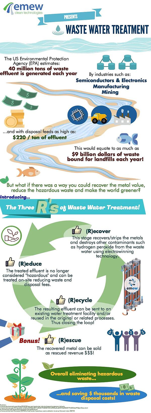 wastewater treatment-1